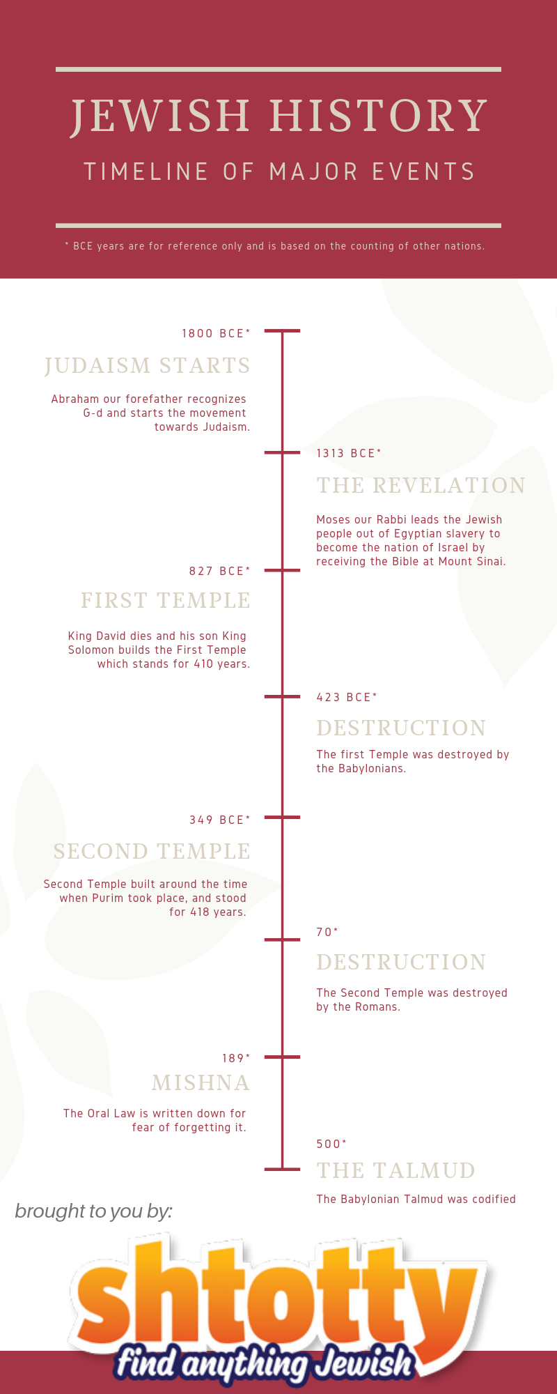 Jewish Timeline of Historical Events